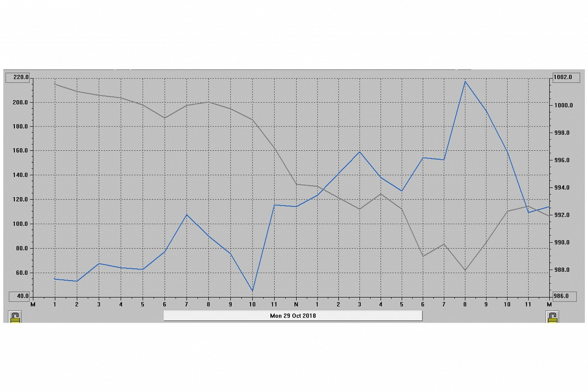 Nel grafico viene indicata con la linea grigia la pressione atmosferica e con la linea azzurra la velocità del vento.  Alle ore 20,00 del 29 ottobre 2018 si registra il picco minimo di pressione atmosferica con un valore di 988hPa, uno dei più bassi della Storia italiana. In corrispondenza del valore minimo di pressione atmosferica viene registrata la massima velocità di raffica di vento con 217,3km/h.