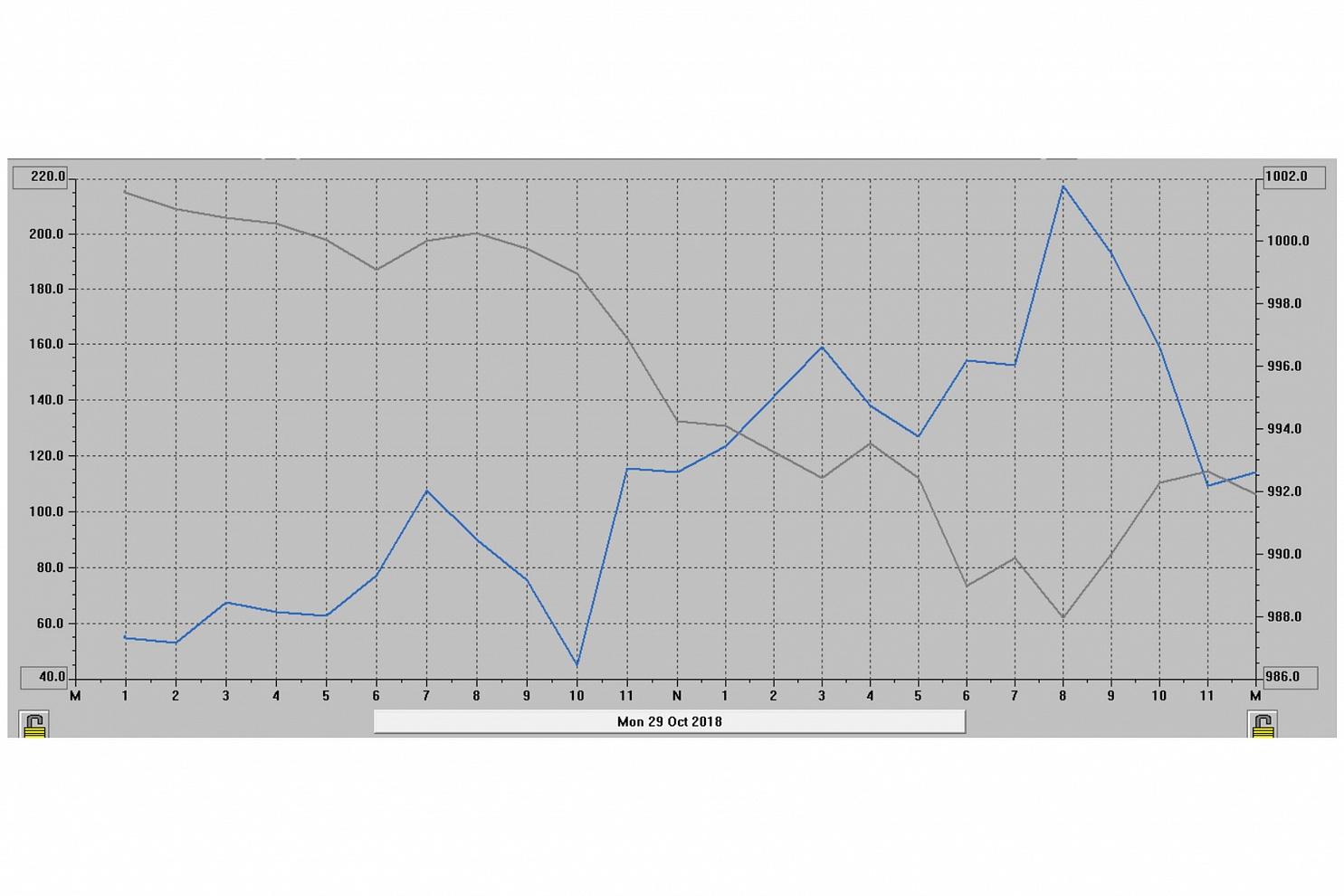 Grafico raffigurante la pressione atmosferica e velocità del vento nelle 24 ore del 29 Ottobre 2018 presso la stazione meteorologica di Passo Rolle (TN). - Nel grafico viene indicata con la linea grigia la pressione atmosferica e con la linea azzurra la velocità del vento.  Alle ore 20,00 del 29 ottobre 2018 si registra il picco minimo di pressione atmosferica con un valore di 988hPa, uno dei più bassi della Storia italiana. In corrispondenza del valore minimo di pressione atmosferica viene registrata la massima velocità di raffica di vento con 217,3km/h.